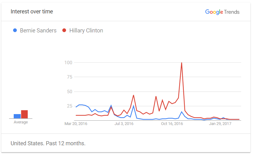 Comparison between interests in Ms. Hillary Clinton and Mr. Bernie Sanders