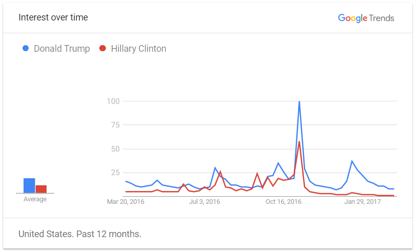 Comparison between interests in Ms. Hillary Clinton and Mr. Donald Trump