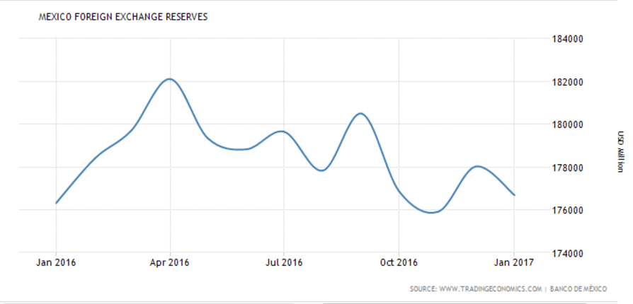 Mexican federal reserve