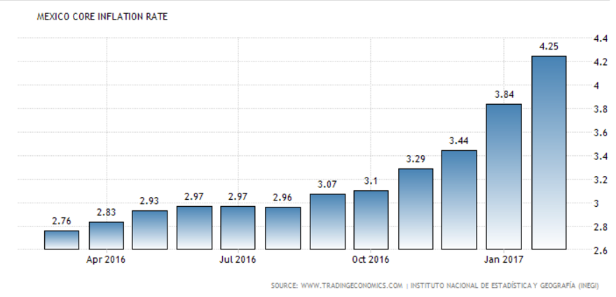 Mexican core inflation