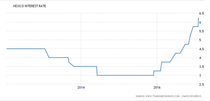 Mexican interest rates
